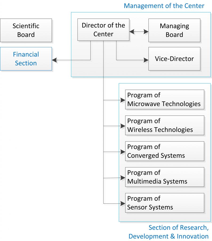 management scheme